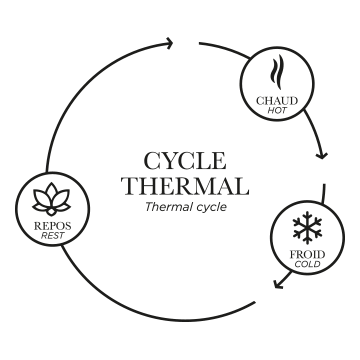 what is thermotherapy thermal cycle nordik spa nature chelsea qc